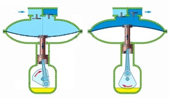 мембранные компрессоры, принцип работы