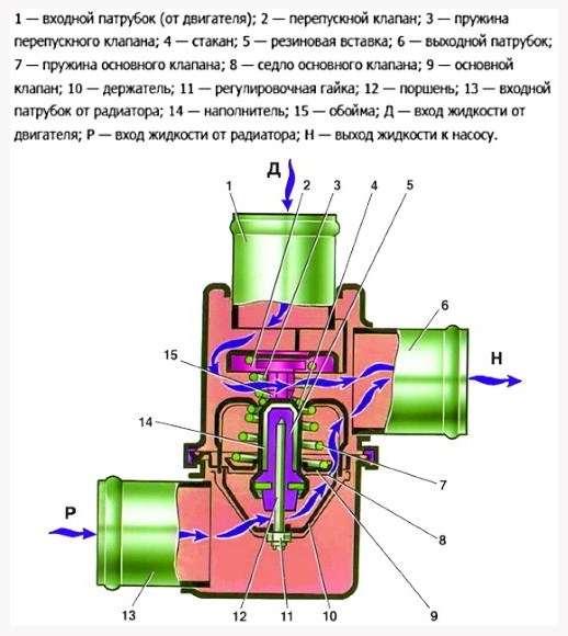 устройство термостата ваз 2107