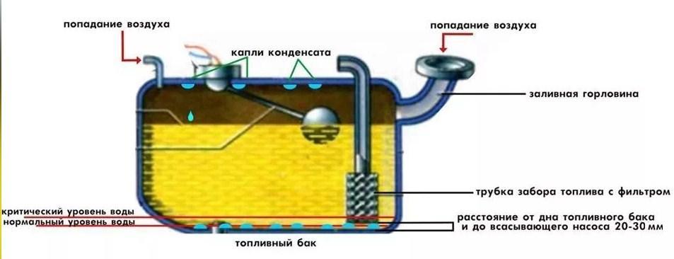 как конденсат попадает в бак