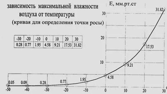 график точки росы
