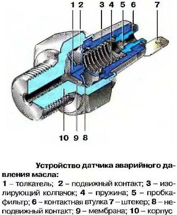 устройство датчика давления масла на лампу
