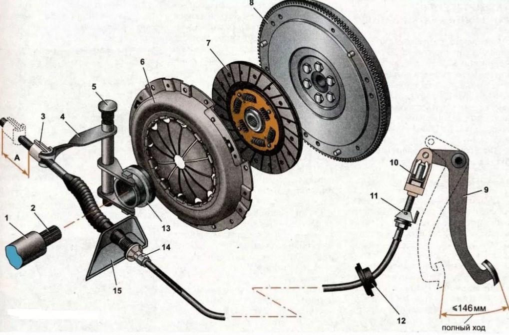 устройство сцепления на легковом автомобиле