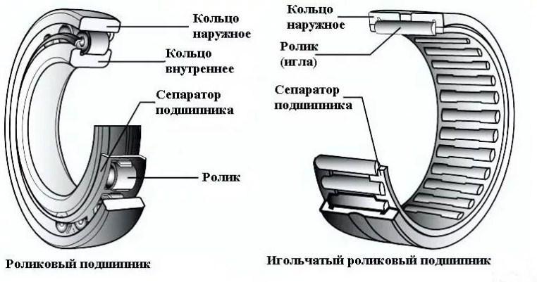 устройство подшипника