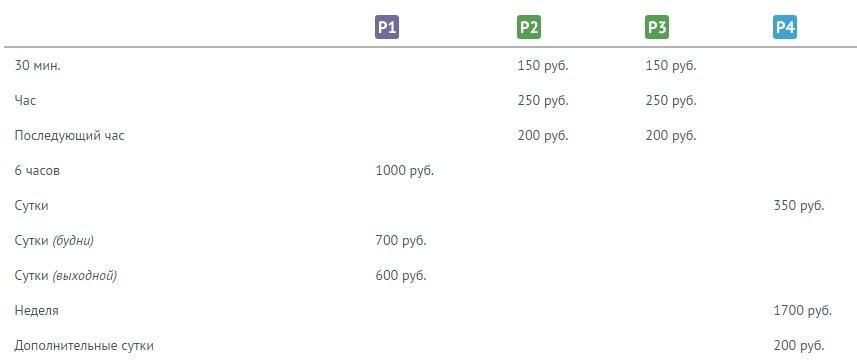 """Таблица стоимости парковки в """"Пулково"""""""