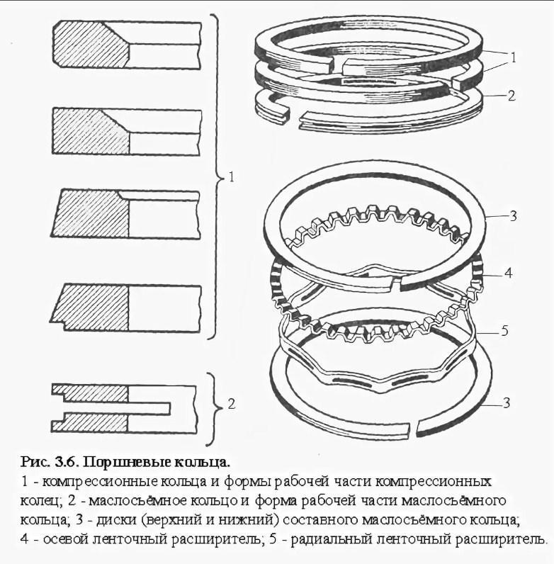 компрессионные и маслосъемные колца