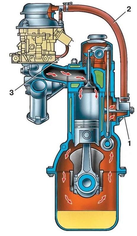 закрытая система вентиляции картера