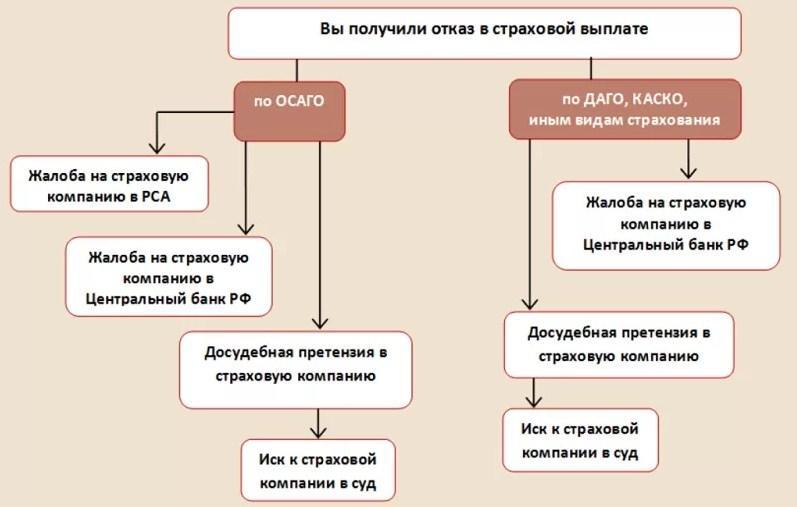 схема декйствий при отказе в выплате по ОСАГО или КАСКО