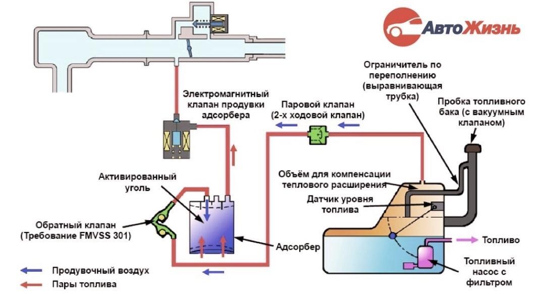 схема работы адсорбера