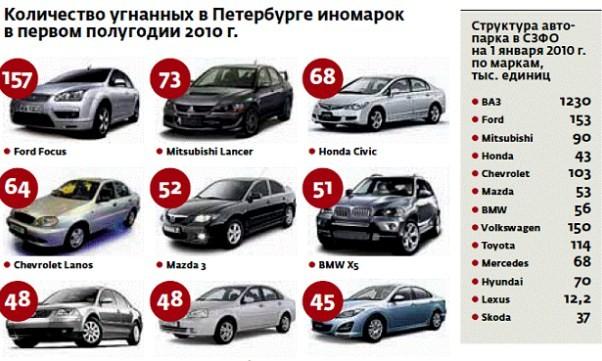 распространенные автомобили