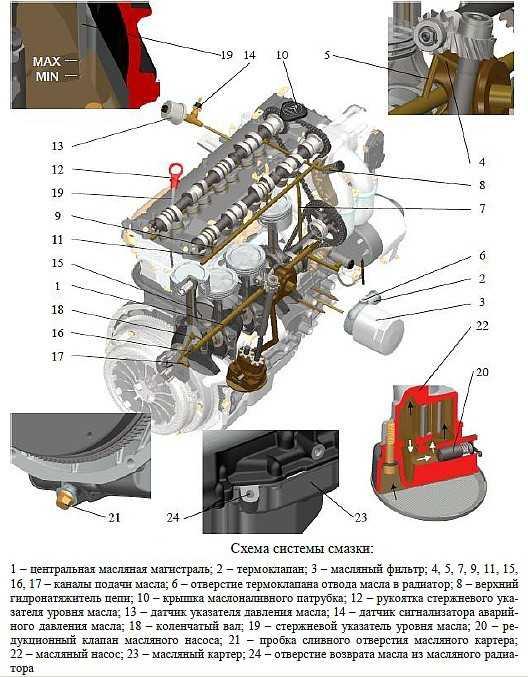 пропало давление маслов в двигателе змз 406 - типовые проблемы системы смазки