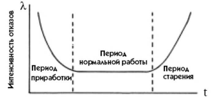 главный график теории надежности