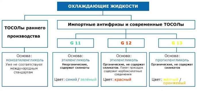 Классификация антифризов