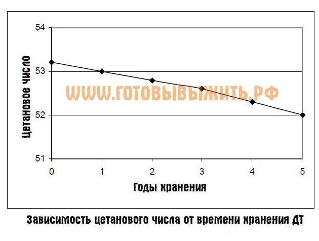 хранение дизельного топлива с течнием времени (цетановое число)